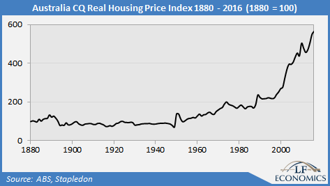Constant Quality Real House Prices - LF Economics