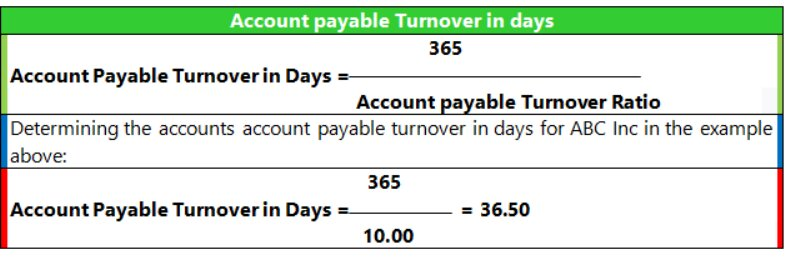 Account Payable Turnover in Days