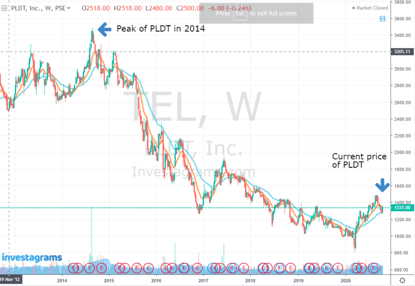 $TEL stock from 2012 to 2020