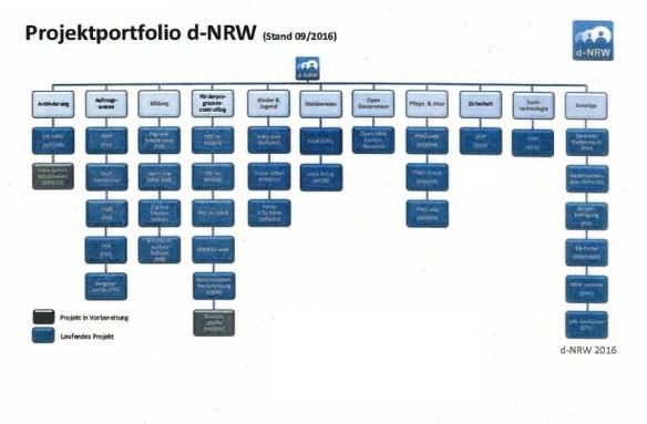 Projekte der d-NRW