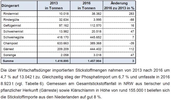 Auszug aus dem Nährstoffbericht 2017, https://www.landwirtschaftskammer.de/landwirtschaft/ackerbau/pdf/naehrstoffbericht-2017.pdf