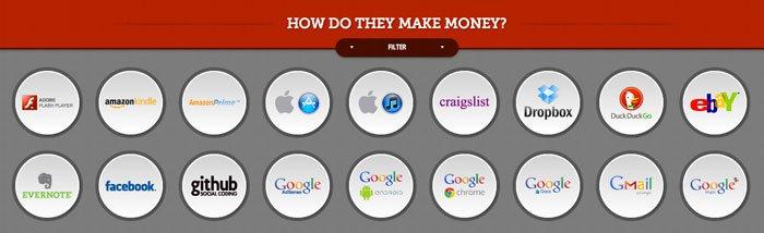 ¿Cómo ganan dinero los principales servicios de Internet?
