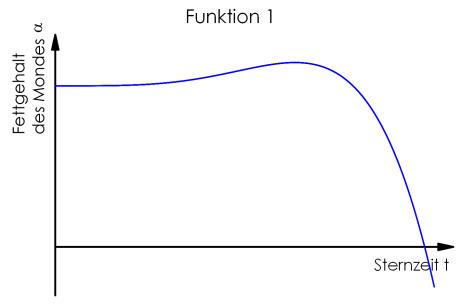 Funktion1_100
