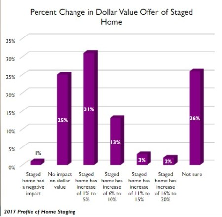 what's the roi on home staging
