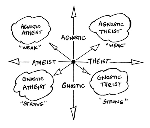 Are Atheists really atheists? (1/2)