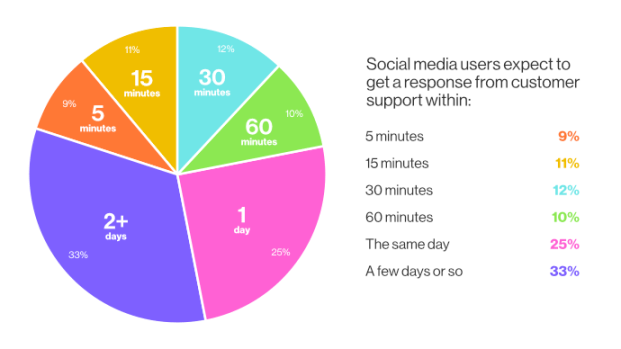 3. Social media customer service response times - 10 Ways to Handle Unhappy Customers on Social Media