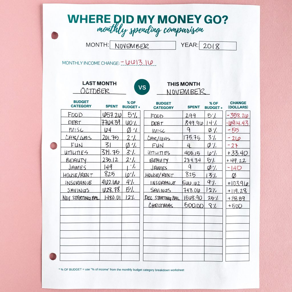 How To Close Out Your Budget Every Month