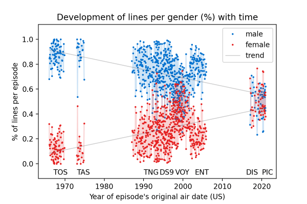 excerpted chart showing gender dialogue ratios over time.