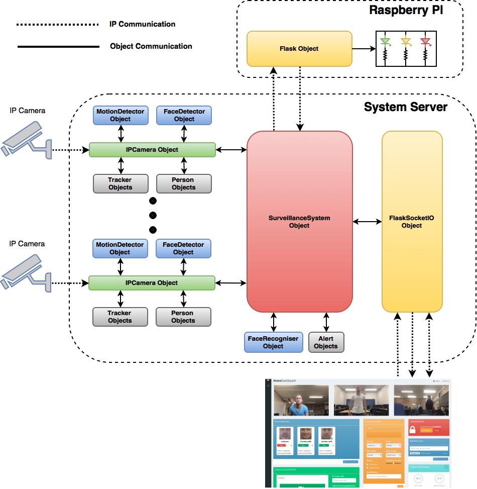 Image Result For Alarm Home System