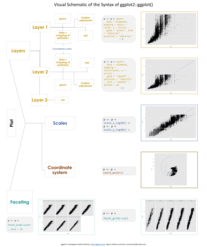 https://i1.wp.com/raw.githubusercontent.com/Myfanwy/ggplot2Intro/master/figures/ggplot_structure.png?resize=698%2C833&ssl=1