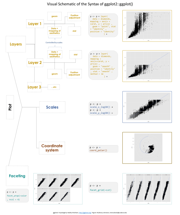 https://i1.wp.com/raw.githubusercontent.com/Myfanwy/ggplot2Intro/master/figures/ggplot_structure.png?w=578&ssl=1
