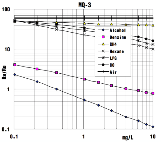 MQ-3 alcohol sensor Rs/R0 vs. gas concentration in mg/L