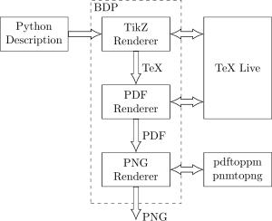 GitHub  bogdanvukbdp: bdp (Block Diagram in Python) is a