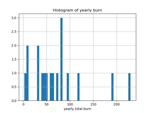 Pandas Cumulative Sum By Date