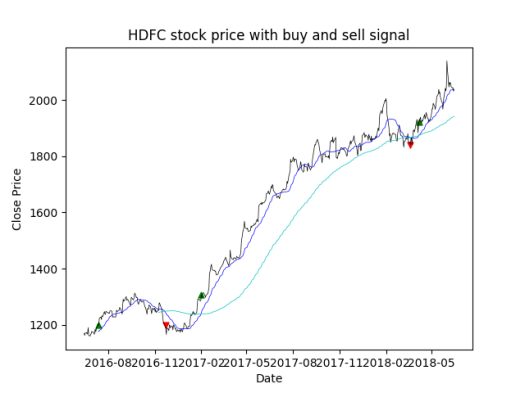 How to add points to timeseries graph to show buy-sell signal