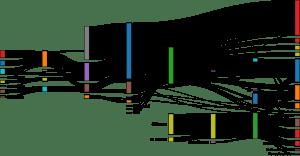 GitHub  d3d3sankey: Visualize flow between nodes in a