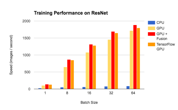 Training Performance on ResNet
