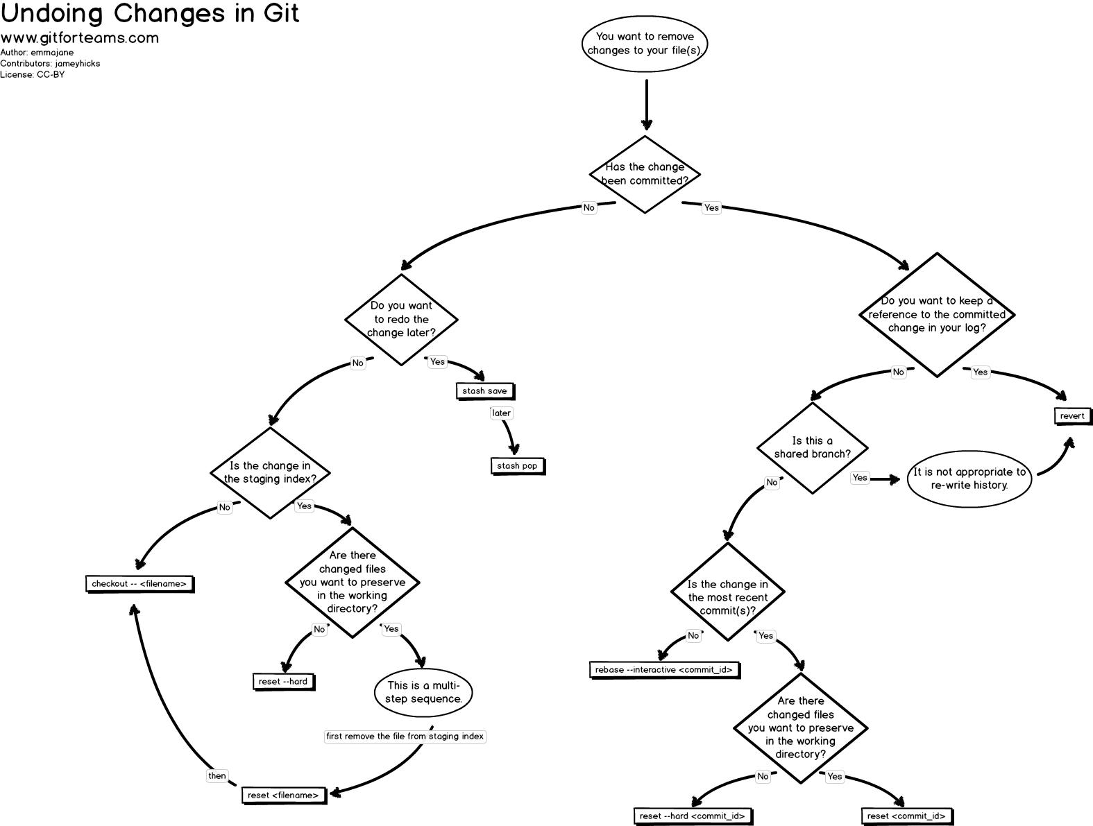 Git Explained For Beginners