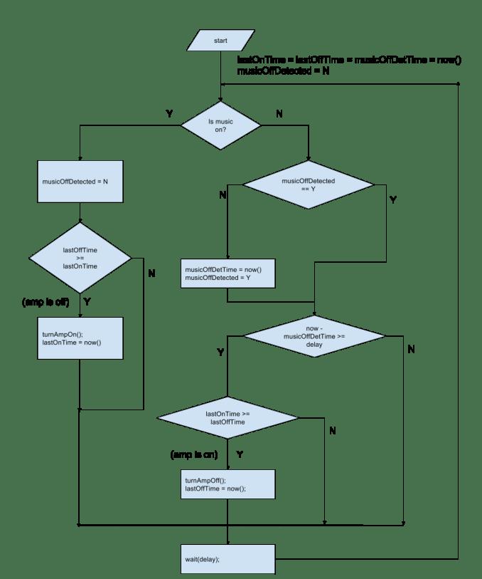belkin switch driving algorithm