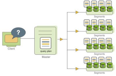 Dispatching the Parallel Query Plan