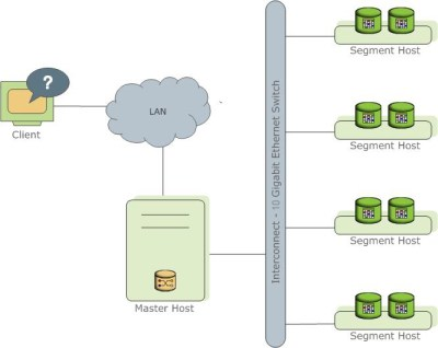 High-Level Greenplum Database Architecture