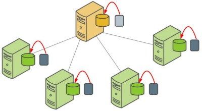 Restoring a Greenplum Database backup