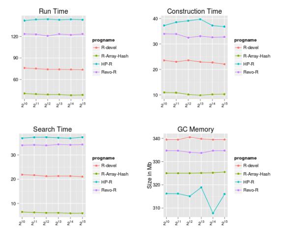 Plots with DISTINCT.1mil Data Set