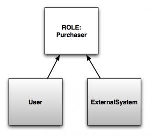 Purchaser UI diagram