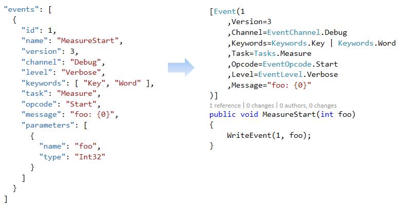 From Zero To Hero In JSON With C# - c-sharpcorner.com