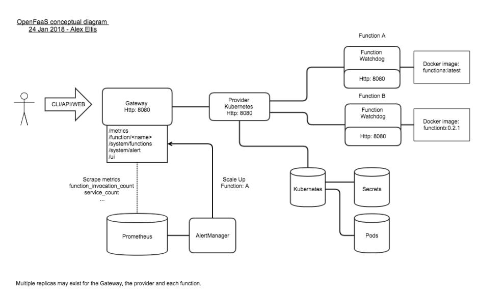Key components