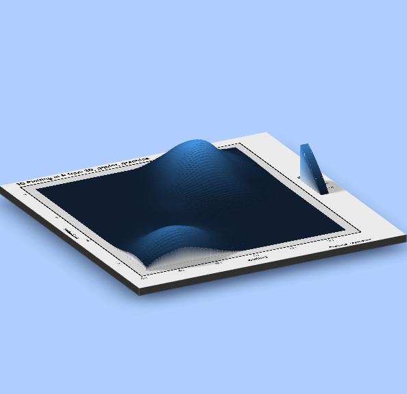 How to make stunning 3D Plots for better storytelling?