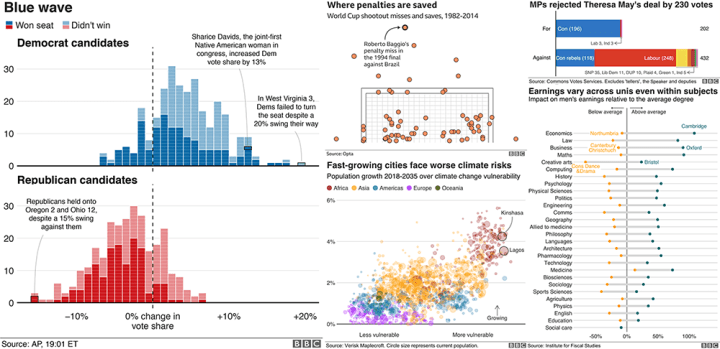 BBC Visual and Data Journalism cookbook for R graphics