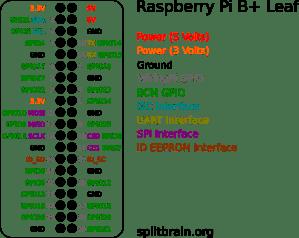 GitHub  splitbrainrpibplusleaf: Raspberry Pi B Pinout Leaf
