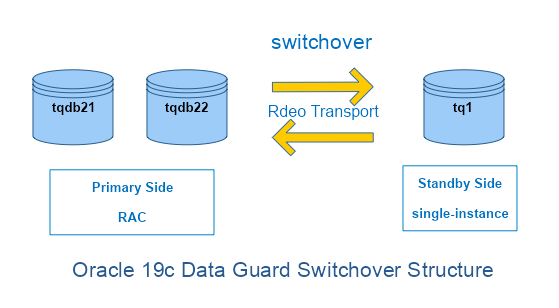 Oracle 19c Data Guard Switchover Structure-1