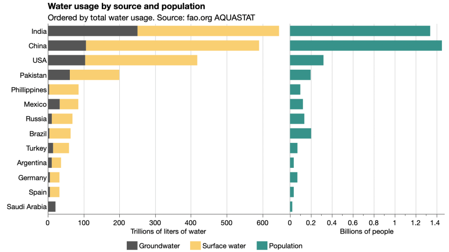 Paired bar chart of water usage by India and 12 other countries showing breakdown of groundwater and surface water percentages. India uses by far the most groundwater.
