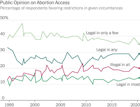 Four overlaid line chars of abortion survey responses over time.