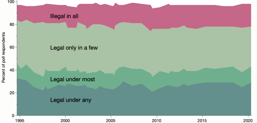 Stacked area chart of abortion poll responses over time.