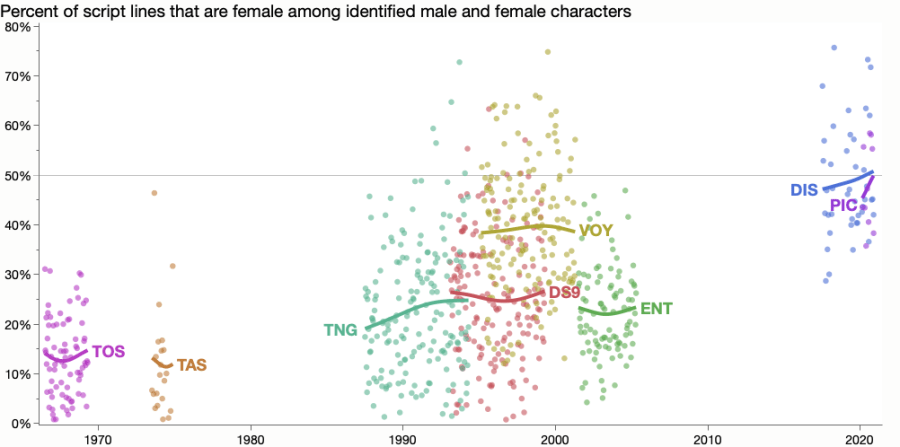 Percent of dialogue lines from female characters in Star Trek characters over time.