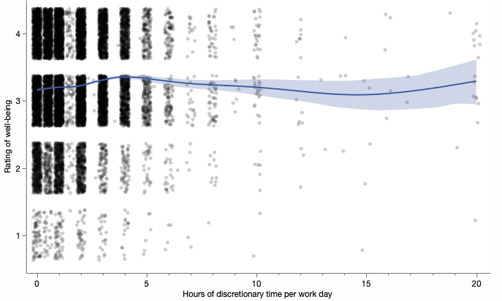 A jittered scatterplot of well-being on a 1-4 scale versus number of discretionary hours with a spline smoother overlaid.