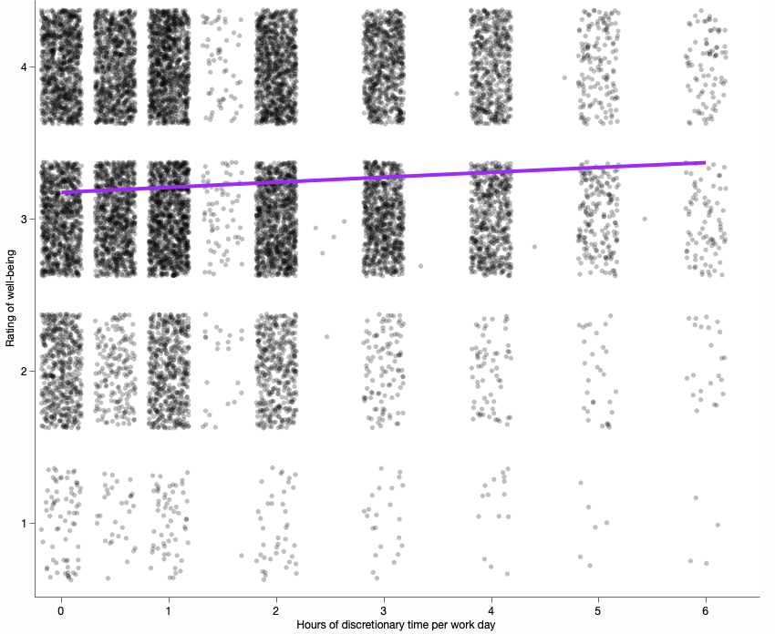 A jittered scatterplot of well-being on a 1-4 scale versus number of discretionary hours with an overlaid ordinal logistic prediction curve.