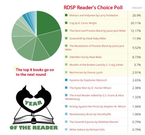 Reader's Choice Poll