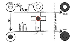 gospel-diagram-jpg-english-015