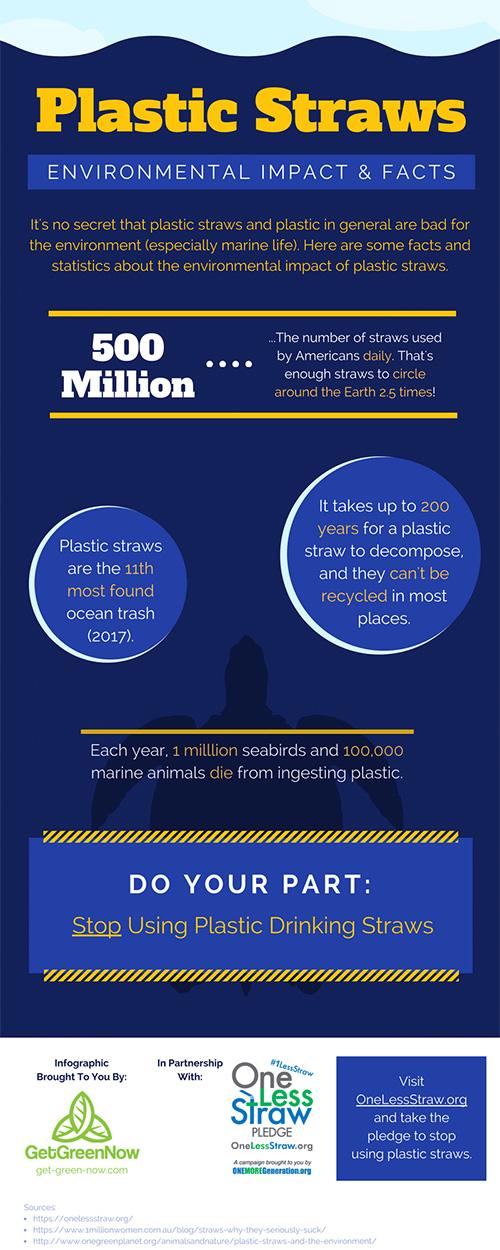 plastic straw statistics