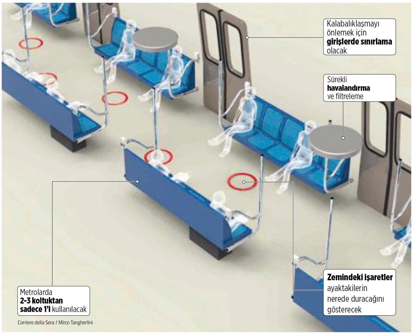 Seating Arrangements in Subways After Coronary Virus in Italy