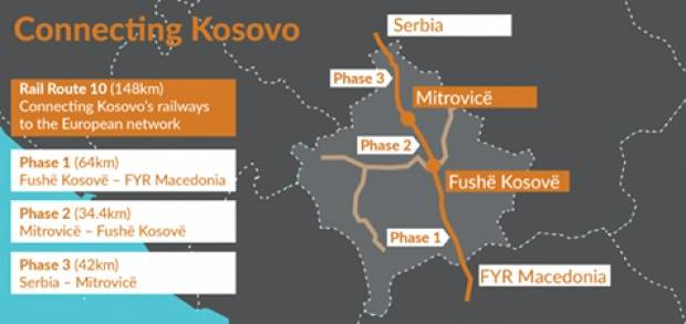 kosova primește un milion de euro pentru căile ferate