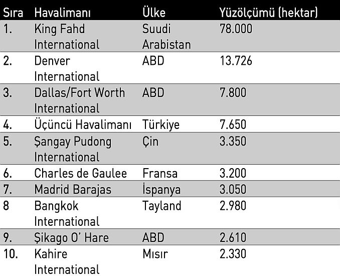 te İstanbul Havalimanı hakkında yazılmayanlar