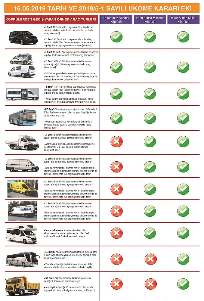 ukome revised vehicle classes using bogaz breaks