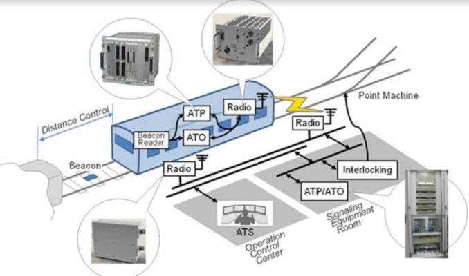 cbtc-Systemkonfiguration