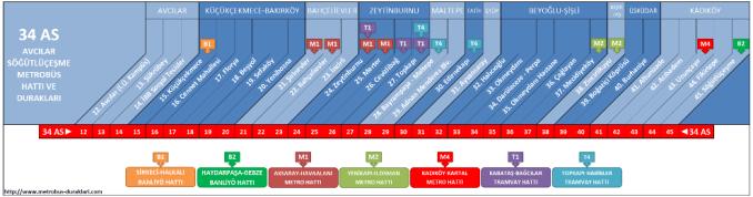 Metrobus-Haltestellen und Metrobus-Karte