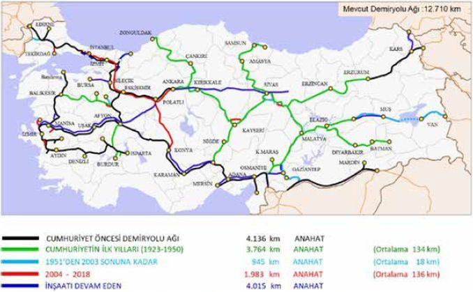 1986 to 2018 Railways